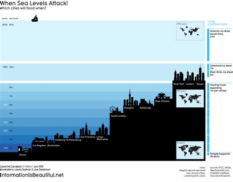Information is Beautiful: When Sea Levels Attack | News