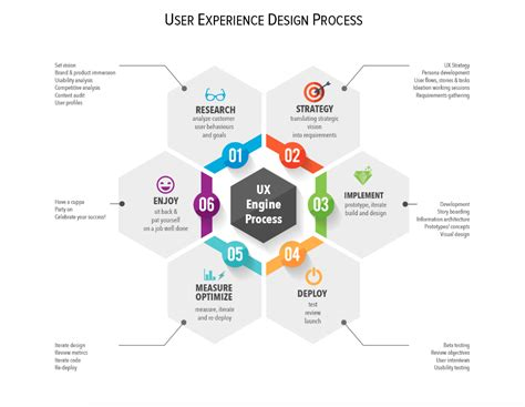 10 of the Best UX Infographics - Part 6
