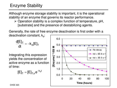 PPT - Enzymatic Synthesis of Aspartame PowerPoint