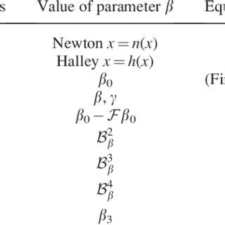 (PDF) A Fixed-Point Iteration Method With Quadratic